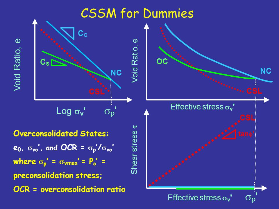 CSSM for Dummies Log  v ' Effective stress  v ' Shear stress  Void Ratio, e NC C tan  ' CSL CSCS p'p' p'p' OC Overconsolidated States: e 0, 