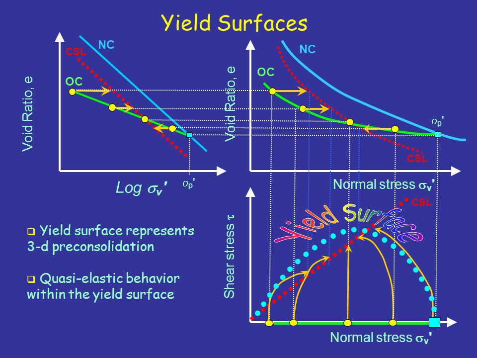 Yield Surfaces Log  v ' Normal stress  v ' Shear stress  Void Ratio, e NC CSL OC Normal stress  v ' Void Ratio, e p'p' p'p' OC  Yield surface