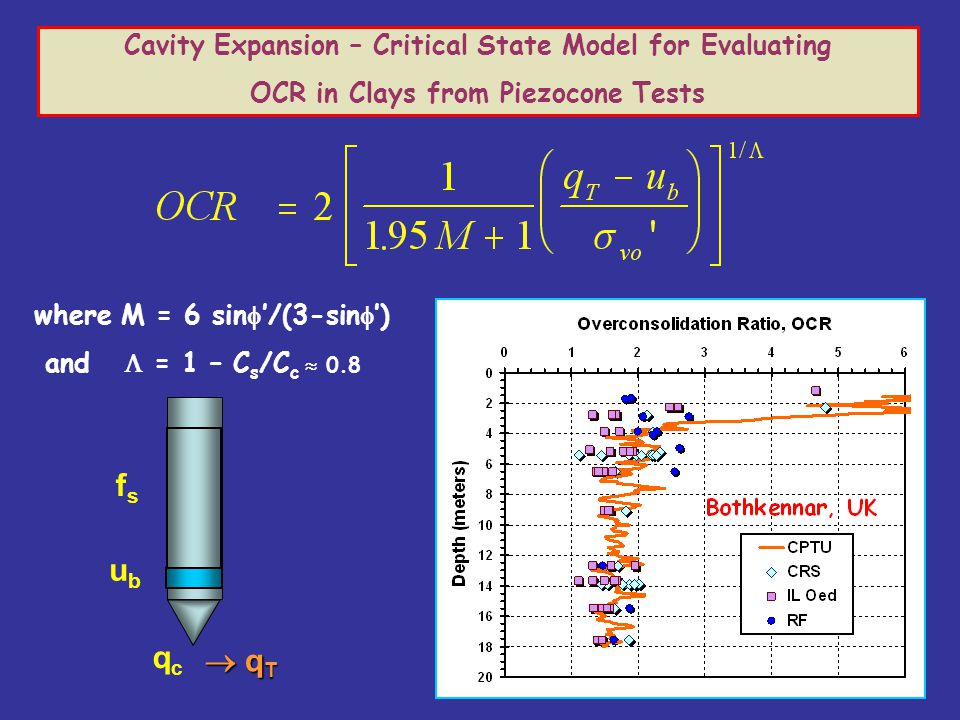 Cavity Expansion – Critical State Model for Evaluating OCR in Clays from Piezocone Tests where M = 6 sin  '/(3-sin  ') and  = 1 – C s /C c  0.8 qc