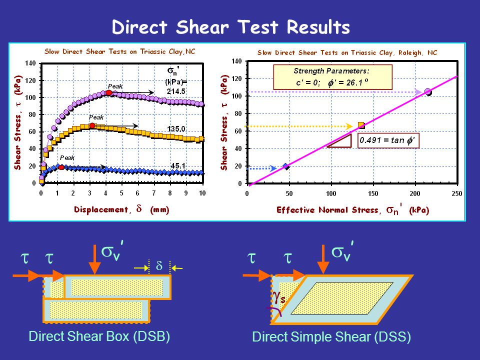 Direct Shear Test Results v'v'  Direct Shear Box (DSB) v'v'  Direct Simple Shear (DSS)    ss