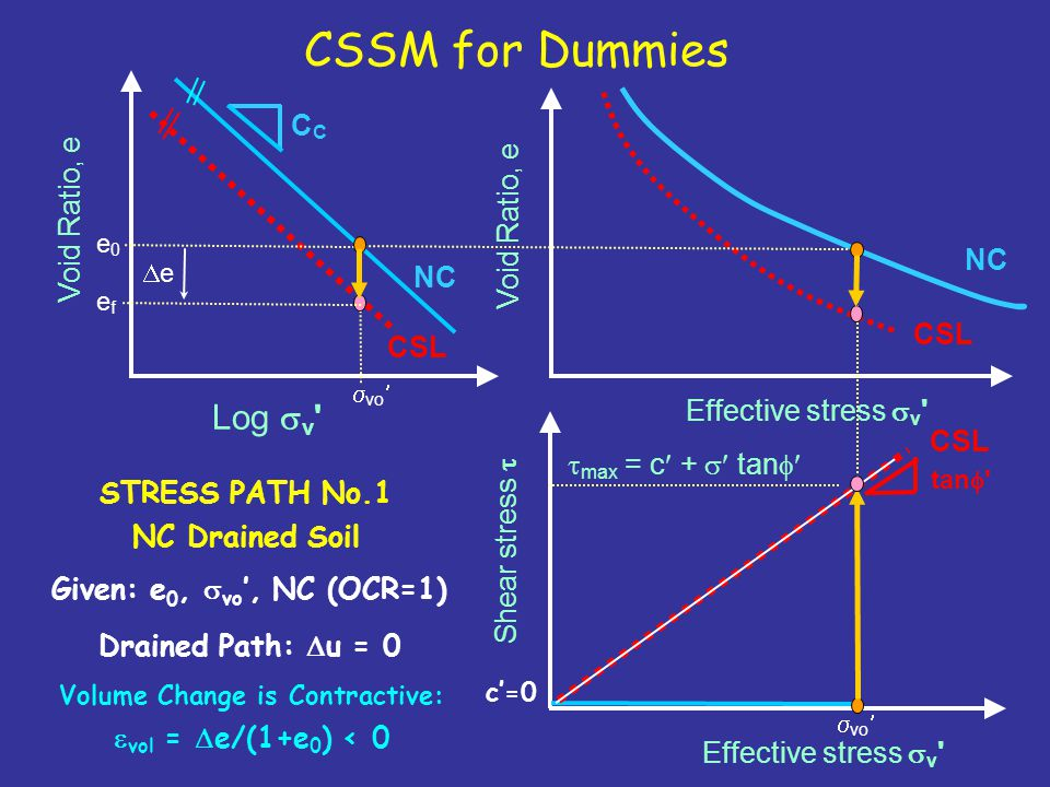 CSSM for Dummies Log  v ' Effective stress  v ' Shear stress  Void Ratio, e NC C tan  ' CSL STRESS PATH No.1 NC Drained Soil Given: e 0,  vo ', N
