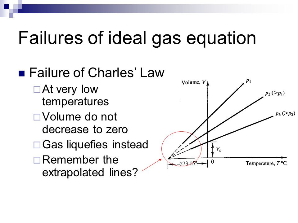 Failures of ideal gas equation Failure of Charles' Law  At very low temperatures  Volume do not decrease to zero  Gas liquefies instead  Remember