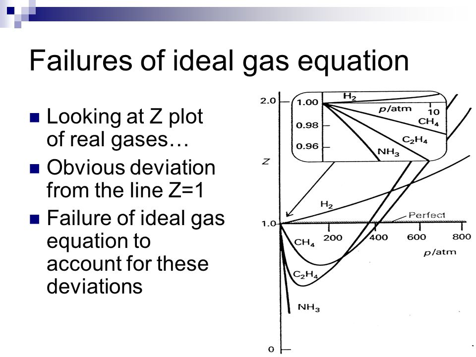 Failures of ideal gas equation Looking at Z plot of real gases… Obvious deviation from the line Z=1 Failure of ideal gas equation to account for these