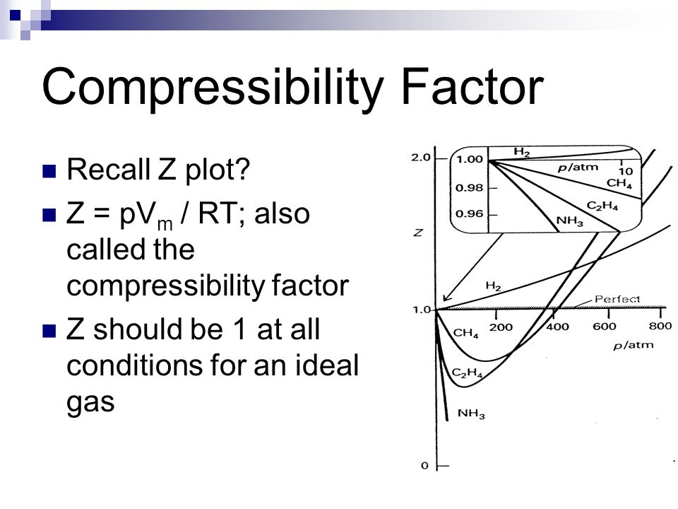 Recall Z plot? Z = pV m / RT; also called the compressibility factor Z should be 1 at all conditions for an ideal gas