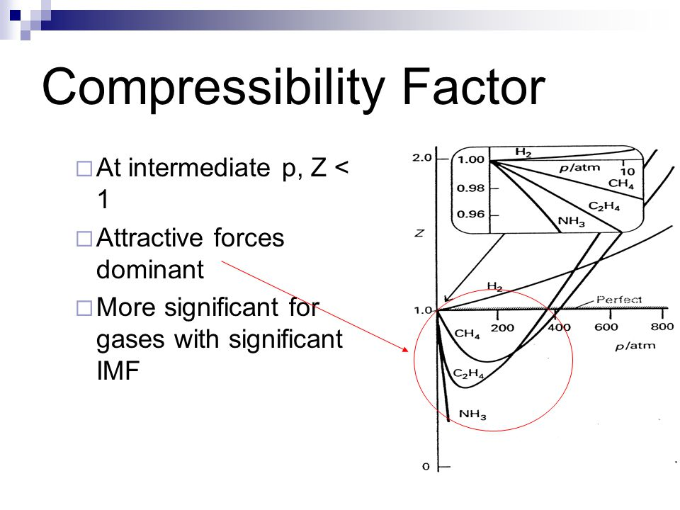 Compressibility Factor  At intermediate p, Z < 1  Attractive forces dominant  More significant for gases with significant IMF