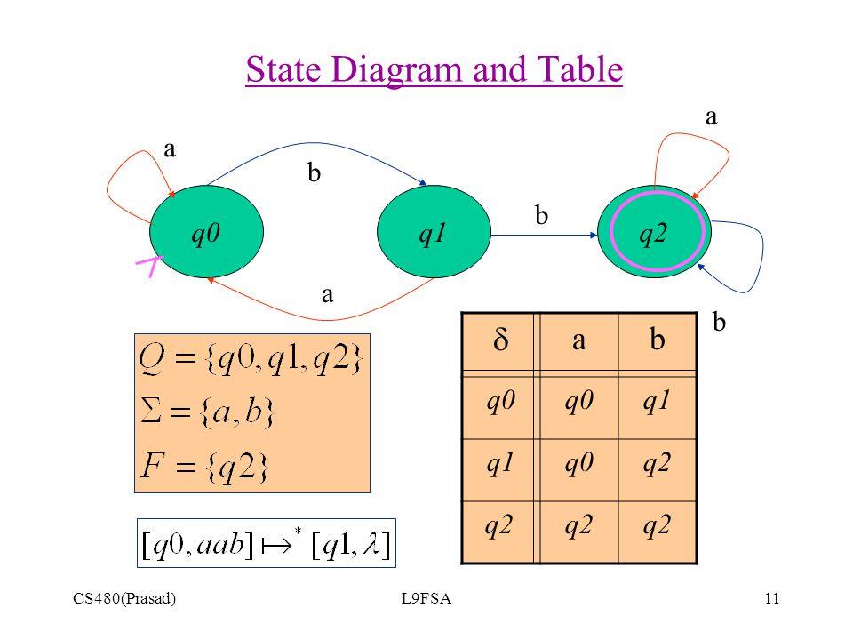 CS480(Prasad)L9FSA11 q2 State Diagram and Table q0q1 a b a b a b  ab q0 q1 q0q2