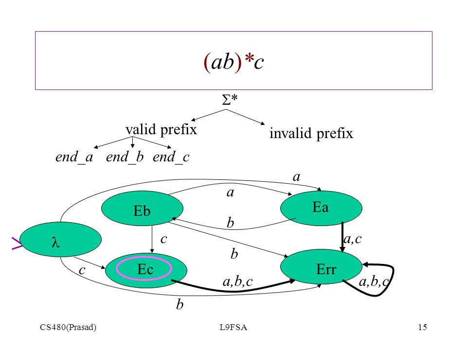 CS480(Prasad)L9FSA15 (ab)*c ** valid prefix invalid prefix end_a a b b a,b,c a,cc Err Eb Ea Ec end_bend_c a,b,c a c b