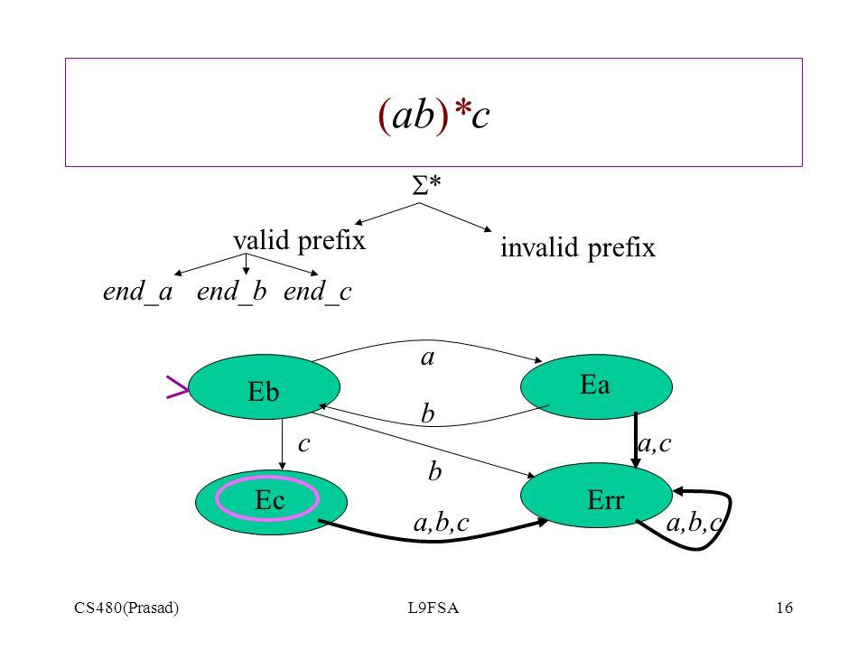CS480(Prasad)L9FSA16 (ab)*c ** valid prefix invalid prefix end_a a b b a,b,c a,cc Err Eb Ea Ec end_bend_c a,b,c