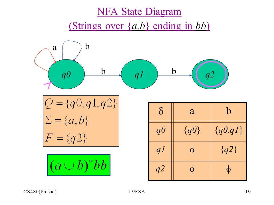 CS480(Prasad)L9FSA19 q2 NFA State Diagram (Strings over {a,b} ending in bb) q0q1 a bb  ab q0{q0}{q0,q1} q1  {q2} q2  b