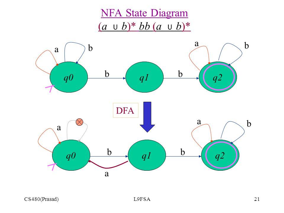 CS480(Prasad)L9FSA21 NFA State Diagram (a U b)* bb (a U b)* q2q0q1 a bb b b a q2q0q1 a bb b a a DFA