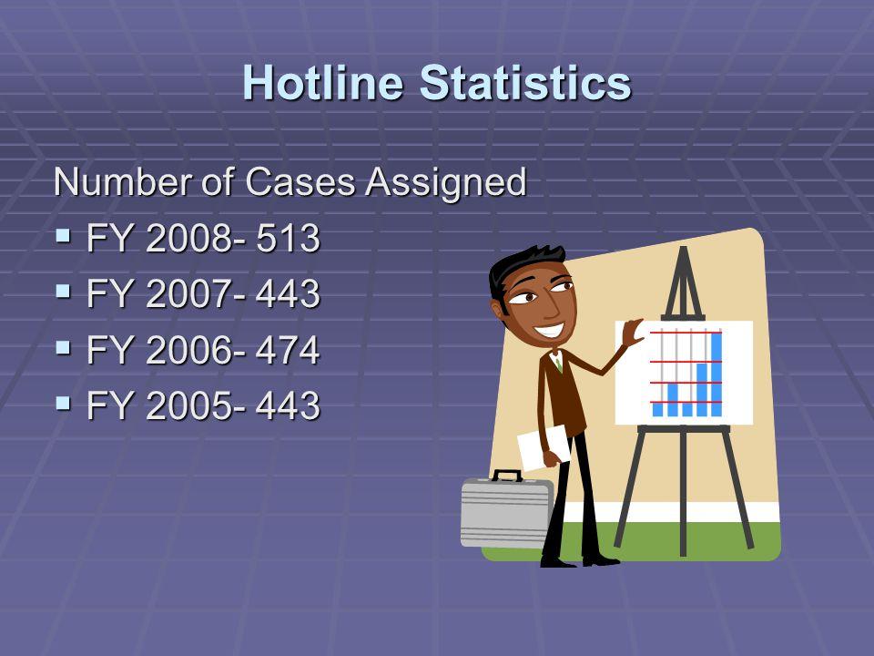 Hotline Statistics Number of Cases Assigned  FY 2008- 513  FY 2007- 443  FY 2006- 474  FY 2005- 443