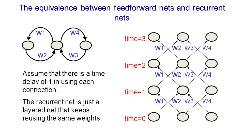 The equivalence between feedforward nets and recurrent nets w 1 w 4 w 2 w 3 w 1 w 2 W3 W4 time=0 time=2 time=1 time=3 Assume that there is a time dela