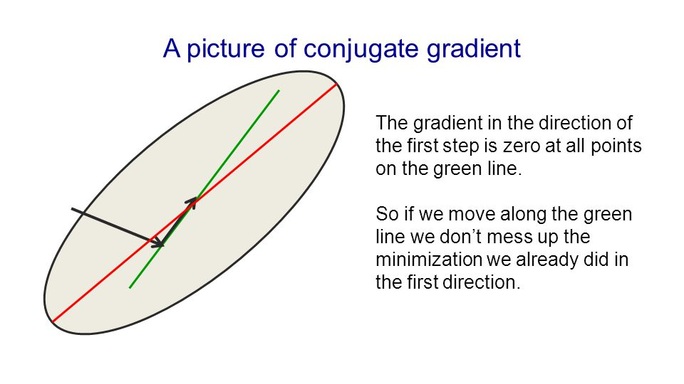 A picture of conjugate gradient The gradient in the direction of the first step is zero at all points on the green line. So if we move along the green