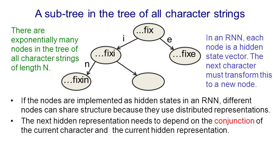 A sub-tree in the tree of all character strings If the nodes are implemented as hidden states in an RNN, different nodes can share structure because t