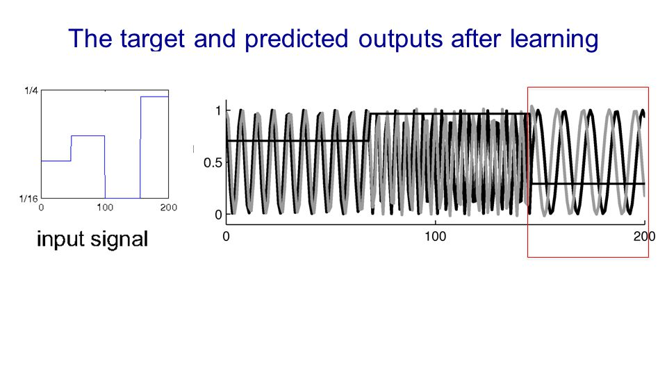 The target and predicted outputs after learning