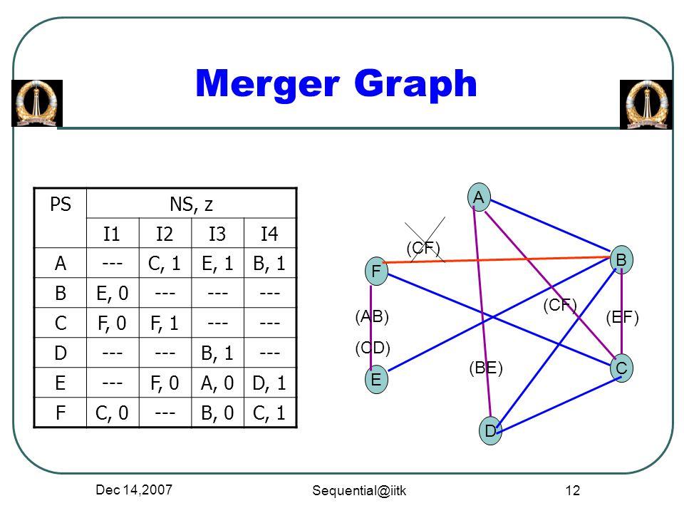 Dec 14,2007 Sequential@iitk 12 Merger Graph PSNS, z I1I2I3I4 A---C, 1E, 1B, 1 BE, 0--- CF, 0F, 1--- D B, 1--- E F, 0A, 0D, 1 FC, 0---B, 0C, 1 A C B D
