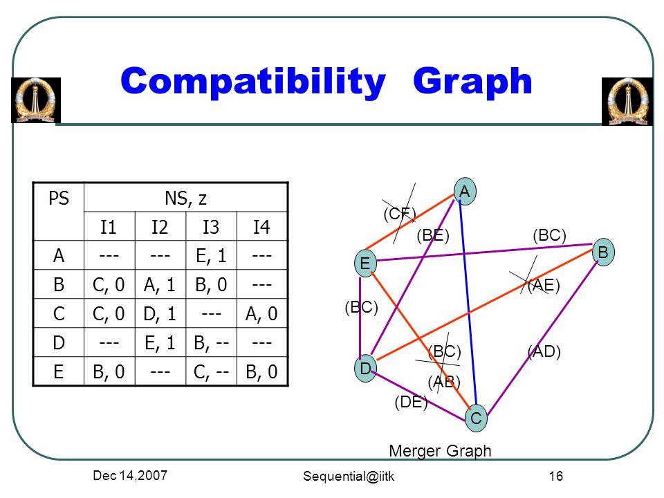 Dec 14,2007 Sequential@iitk 16 Compatibility Graph PSNS, z I1I2I3I4 A--- E, 1--- BC, 0A, 1B, 0--- CC, 0D, 1---A, 0 D---E, 1B, ----- EB, 0---C, --B, 0