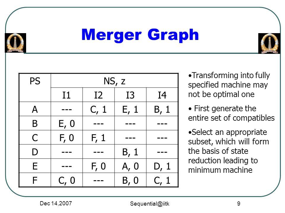 Dec 14,2007 Sequential@iitk 9 Merger Graph PSNS, z I1I2I3I4 A---C, 1E, 1B, 1 BE, 0--- CF, 0F, 1--- D B, 1--- E F, 0A, 0D, 1 FC, 0---B, 0C, 1 Transform