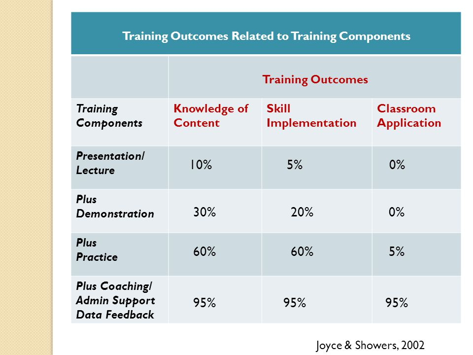 Training Outcomes Related to Training Components Training Outcomes Training Components Knowledge of Content Skill Implementation Classroom Application Presentation/ Lecture Plus Demonstration Plus Practice Plus Coaching/ Admin Support Data Feedback 10% 5% 0% 30% 20% 0% 60% 60% 5% 95% 95% 95% Joyce & Showers, 2002