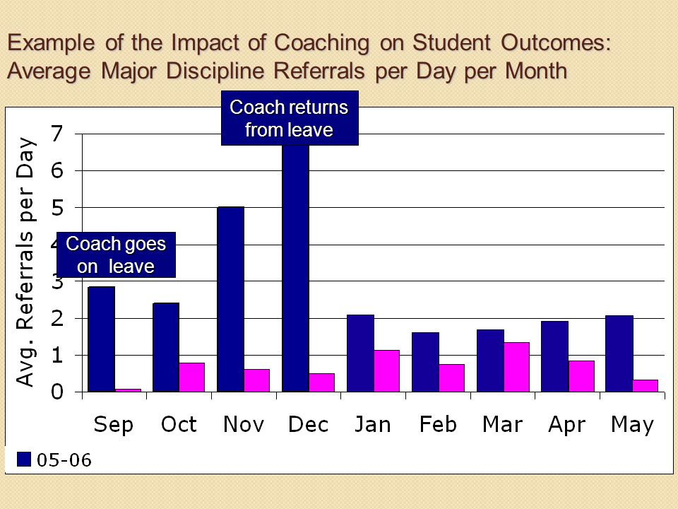 Example of the Impact of Coaching on Student Outcomes: Average Major Discipline Referrals per Day per Month Coach returns from leave Coach goes on leave