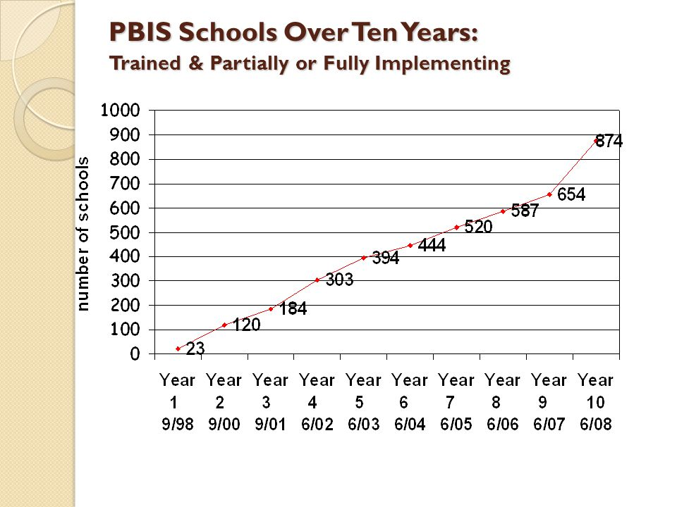 PBIS Schools Over Ten Years: Trained & Partially or Fully Implementing