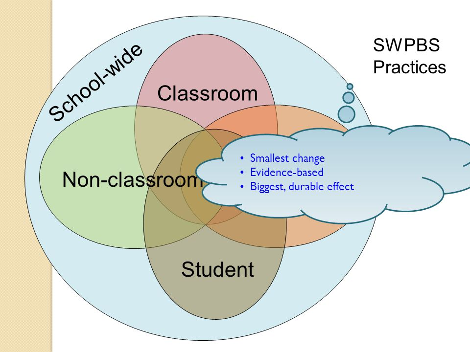 Classroom SWPBS Practices Non-classroom Family Student School-wide Smallest change Evidence-based Biggest, durable effect