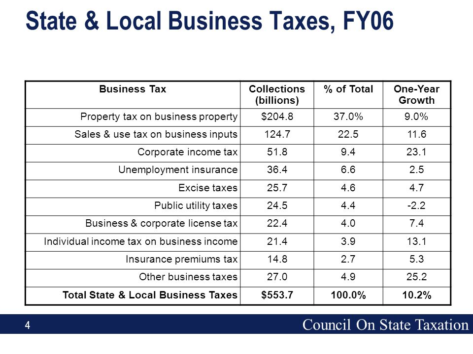 Council On State Taxation 4 State & Local Business Taxes, FY06 Business TaxCollections (billions) % of TotalOne-Year Growth Property tax on business property$204.837.0%9.0% Sales & use tax on business inputs124.722.511.6 Corporate income tax51.89.423.1 Unemployment insurance36.46.62.5 Excise taxes25.74.64.7 Public utility taxes24.54.4-2.2 Business & corporate license tax22.44.07.4 Individual income tax on business income21.43.913.1 Insurance premiums tax14.82.75.3 Other business taxes27.04.925.2 Total State & Local Business Taxes$553.7100.0%10.2%