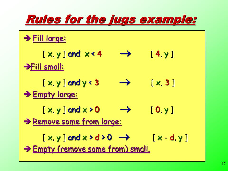 17 Rules for the jugs example:  Fill large:  [ x, y ] and x < 4  [ 4, y ]  Fill small:  [ x, y ] and y < 3  [ x, 3 ]  Empty large:  [ x, y ] and x > 0  [ 0, y ]  Remove some from large:  [ x, y ] and x > d > 0  [ x - d, y ]  Empty (remove some from) small.