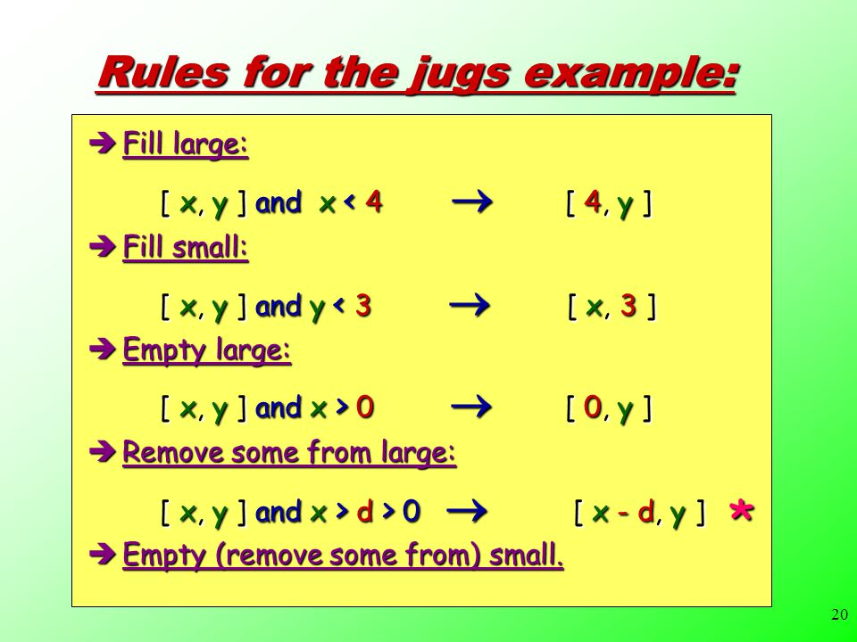 20 Rules for the jugs example:  Fill large:  [ x, y ] and x < 4  [ 4, y ]  Fill small:  [ x, y ] and y < 3  [ x, 3 ]  Empty large:  [ x, y ] and x > 0  [ 0, y ]  Remove some from large:  [ x, y ] and x > d > 0  [ x - d, y ]  Empty (remove some from) small.