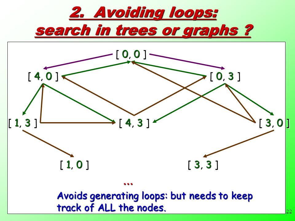 22 2.Avoiding loops: search in trees or graphs .