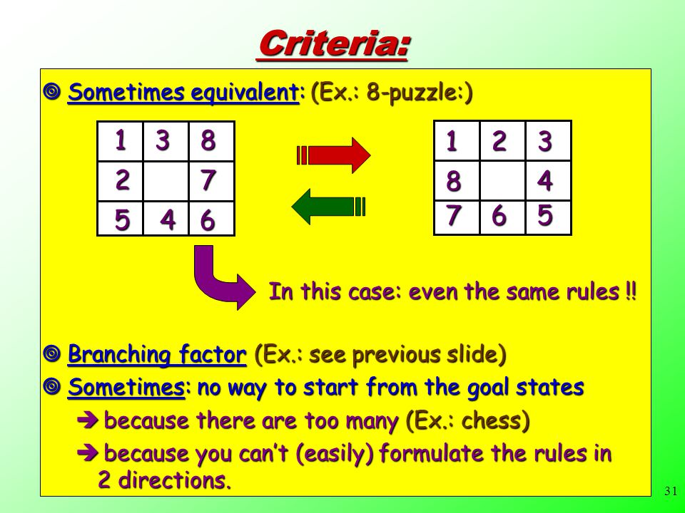 31 Criteria:  Branching factor (Ex.: see previous slide)  Sometimes: no way to start from the goal states  because there are too many (Ex.: chess)  because you can't (easily) formulate the rules in 2 directions.