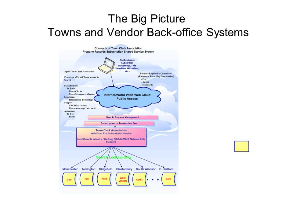 The Big Picture Towns and Vendor Back-office Systems