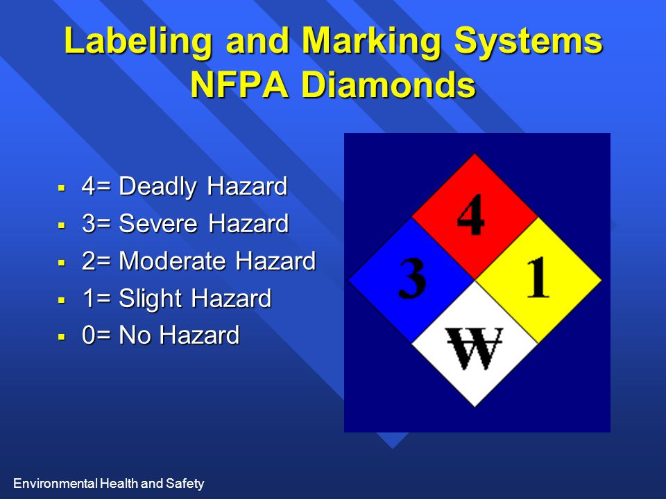 Environmental Health and Safety Labeling and Marking Systems NFPA Diamonds  4= Deadly Hazard  3= Severe Hazard  2= Moderate Hazard  1= Slight Hazard  0= No Hazard