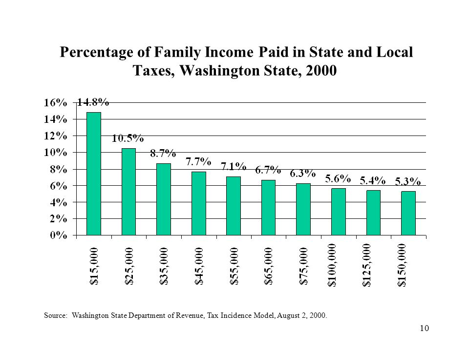 10 Percentage of Family Income Paid in State and Local Taxes, Washington State, 2000 Source: Washington State Department of Revenue, Tax Incidence Model, August 2, 2000.