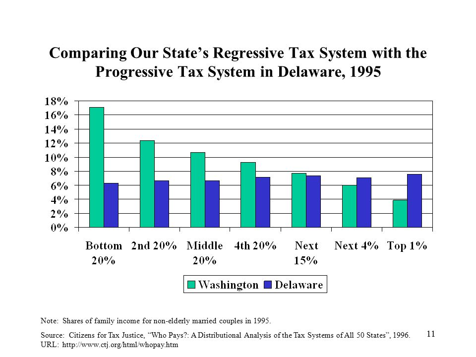 11 Comparing Our State's Regressive Tax System with the Progressive Tax System in Delaware, 1995 Note: Shares of family income for non-elderly married couples in 1995.