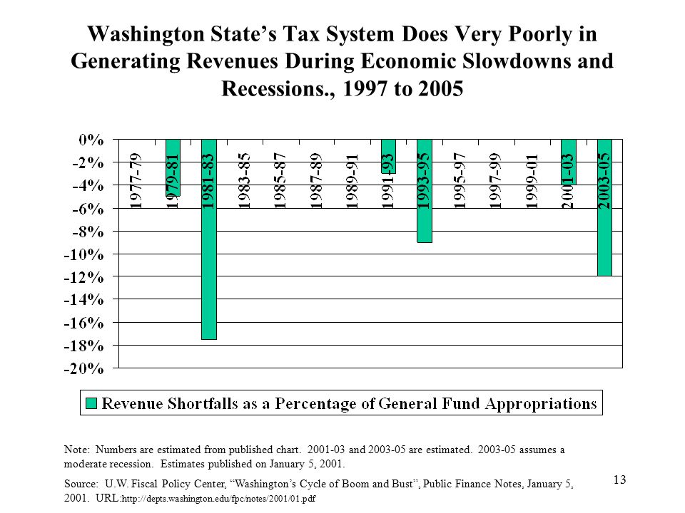 13 Washington State's Tax System Does Very Poorly in Generating Revenues During Economic Slowdowns and Recessions., 1997 to 2005 Note: Numbers are estimated from published chart.