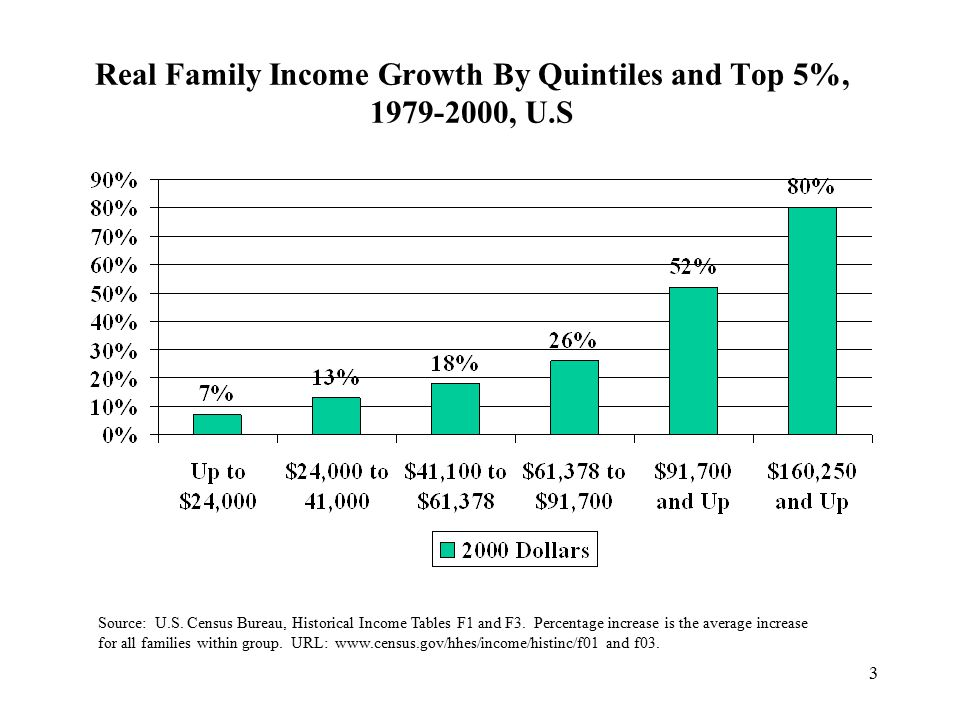 3 Real Family Income Growth By Quintiles and Top 5%, 1979-2000, U.S Source: U.S.