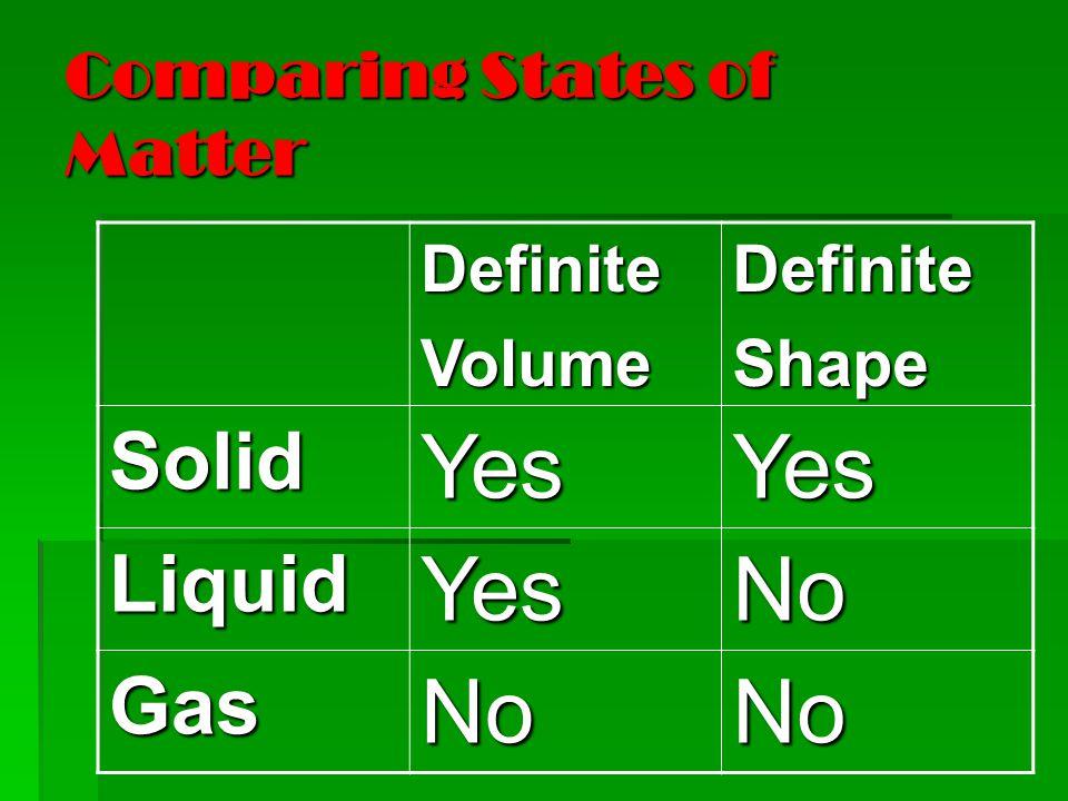Comparing States of Matter DefiniteVolumeDefiniteShape SolidYesYes LiquidYesNo GasNoNo