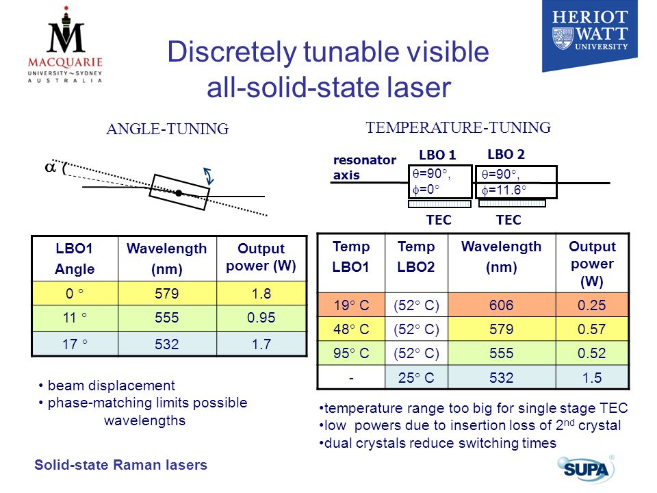 Solid-state Raman lasers LBO1 Angle Wavelength (nm) Output power (W) 0  5791.8 11  5550.95 17  5321.7 beam displacement phase-matching limits possible wavelengths Temp LBO1 Temp LBO2 Wavelength (nm) Output power (W) 19  C(52  C) 6060.25 48  C(52  C) 5790.57 95  C(52  C) 5550.52 - 25  C 5321.5 resonator axis LBO 1 TEC  =90 ,  =0  TEC TEMPERATURE-TUNING temperature range too big for single stage TEC low powers due to insertion loss of 2 nd crystal dual crystals reduce switching times  =90 ,  =11.6  LBO 2  ANGLE-TUNING Discretely tunable visible all-solid-state laser