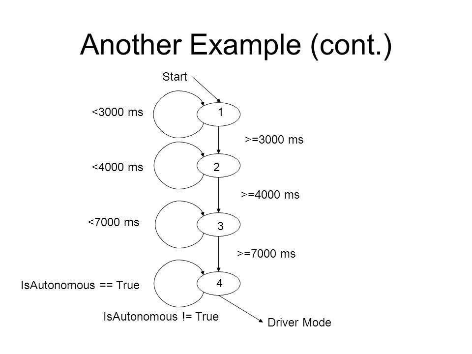 Another Example (cont.) 1 2 3 4 Start Driver Mode IsAutonomous != True >=4000 ms <3000 ms <4000 ms <7000 ms IsAutonomous == True >=3000 ms >=7000 ms