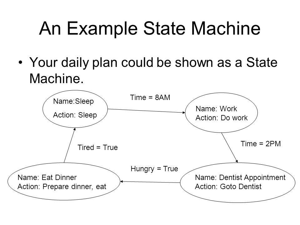 An Example State Machine Your daily plan could be shown as a State Machine.