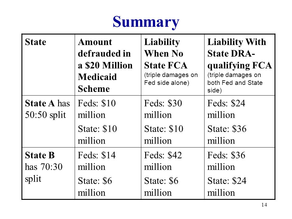 14 Summary StateAmount defrauded in a $20 Million Medicaid Scheme Liability When No State FCA (triple damages on Fed side alone) Liability With State DRA- qualifying FCA (triple damages on both Fed and State side) State A has 50:50 split Feds: $10 million State: $10 million Feds: $30 million State: $10 million Feds: $24 million State: $36 million State B has 70:30 split Feds: $14 million State: $6 million Feds: $42 million State: $6 million Feds: $36 million State: $24 million