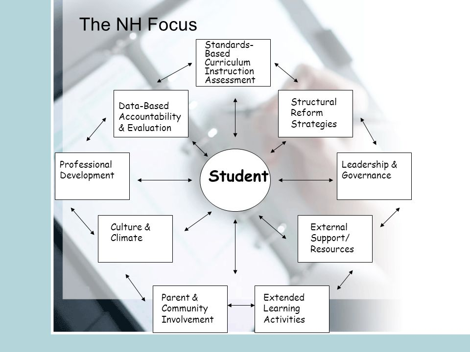 Student Standards- Based Curriculum Instruction Assessment Structural Reform Strategies Leadership & Governance External Support/ Resources Culture & Climate Professional Development Data-Based Accountability & Evaluation Extended Learning Activities Parent & Community Involvement The NH Focus