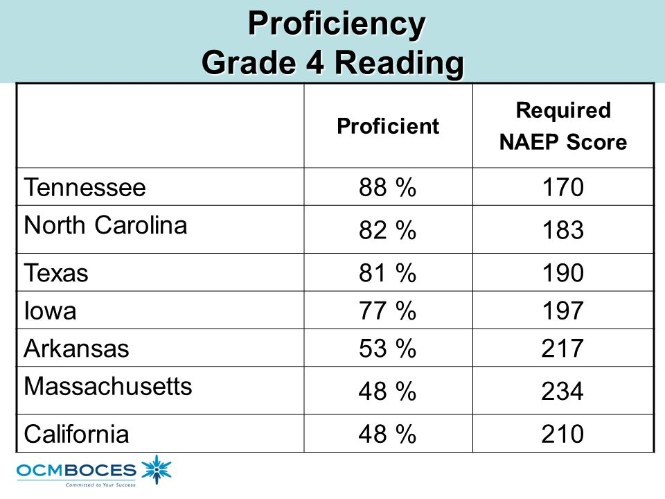 Proficiency Grade 4 Reading Proficiency Grade 4 Reading Proficient Required NAEP Score Tennessee 88 % North Carolina 82 % Texas 81 % Iowa 77 % Arkansa