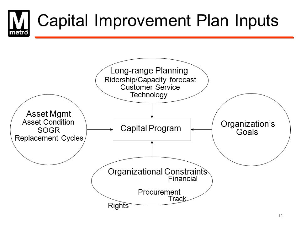 Capital Improvement Plan Inputs Organizational Constraints Financial Procurement Track Rights Long-range Planning Ridership/Capacity forecast Customer