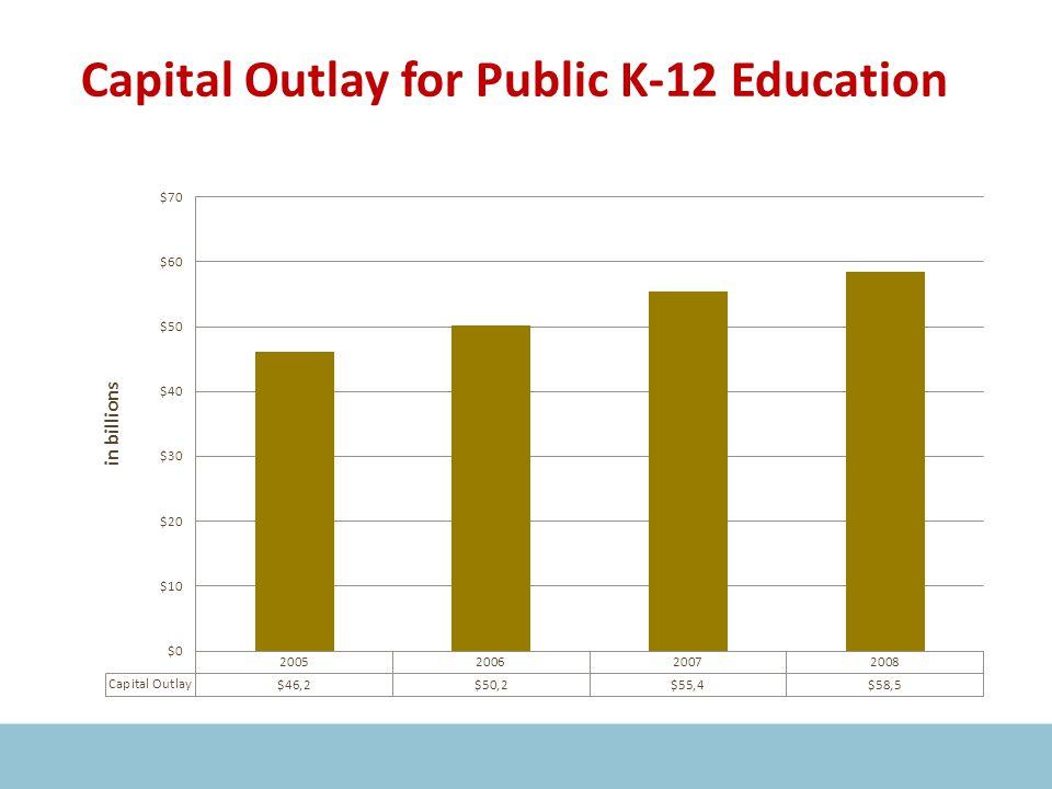 Capital Outlay for Public K-12 Education