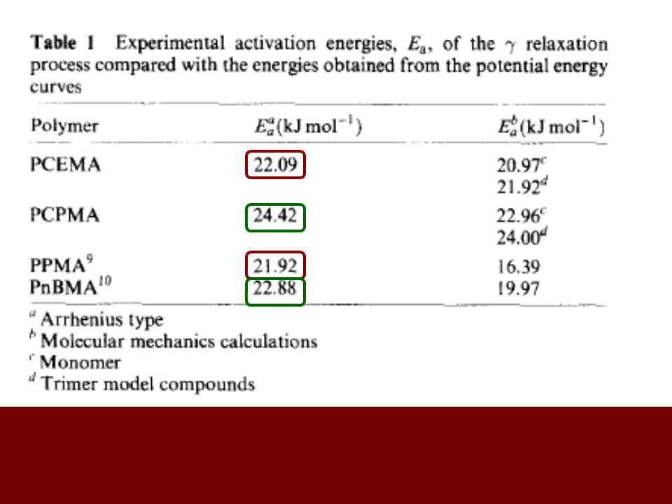 (a)Loss factor and (b) Electric loss modulus as a function of the temperature at a frequency of 1Hz for PCHMA(  ), P4THPMA(  ) and PDMA(  ).
