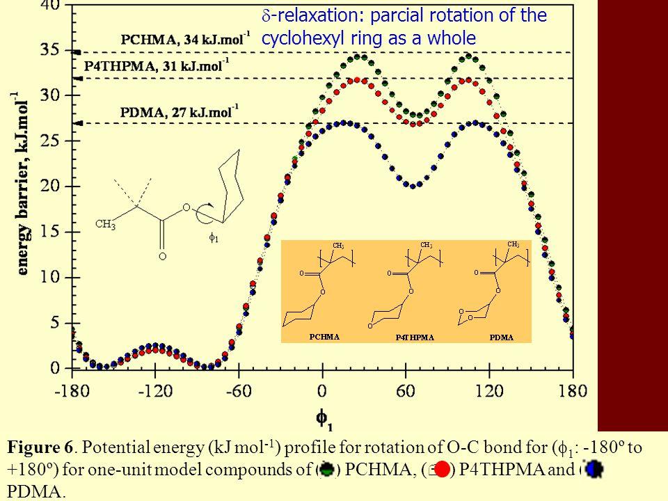 γ-relaxation: Chair to inverse-chair interconversion of the cyclohexyl ring