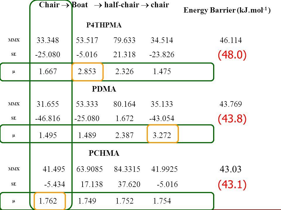 Chair  Boat  half-chair  chair Energy Barrier (kJ  mol -1 ) P4THPMA MMX 33.34853.51779.63334.51446.114 SE -25.080-5.01621.318-23.826 (48.0)  1.6672.8532.3261.475 PDMA MMX 31.65553.33380.16435.13343.769 SE -46.816-25.0801.672-43.054 (43.8)  1.4951.4892.3873.272 PCHMA MMX 41.49563.908584.331541.9925 43.03 SE -5.43417.13837.620-5.016 (43.1)  1.7621.7491.7521.754
