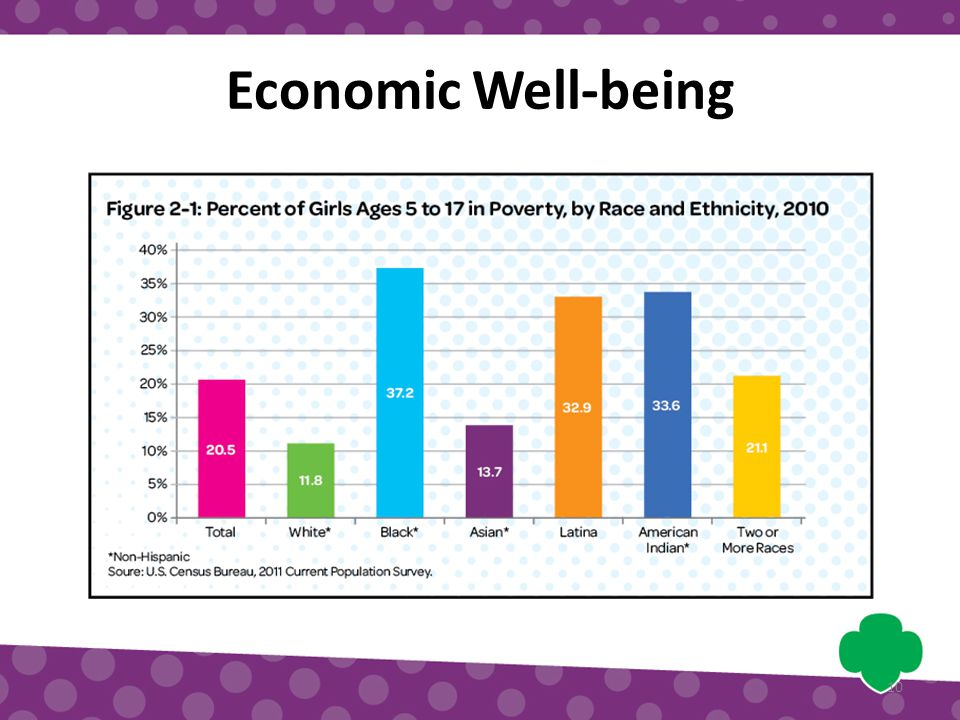 Economic Well-being 10